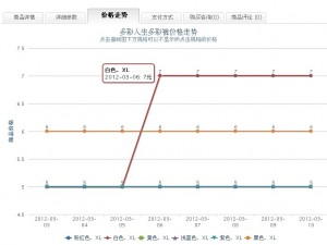 shopex商品价格走势 价格曲线(支持规则商品+无价格修改显示最近一次价格))
